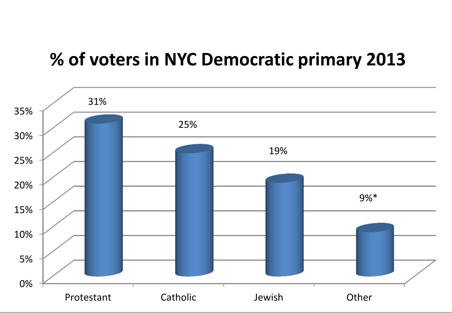 The exit poll conducted by Edison Research is based on a survey of 2,048 voters as they left 40 voting places throughout the city.