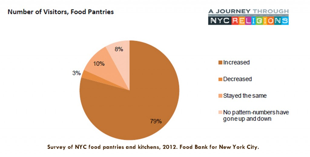 Number of Visitors to Food Pantry