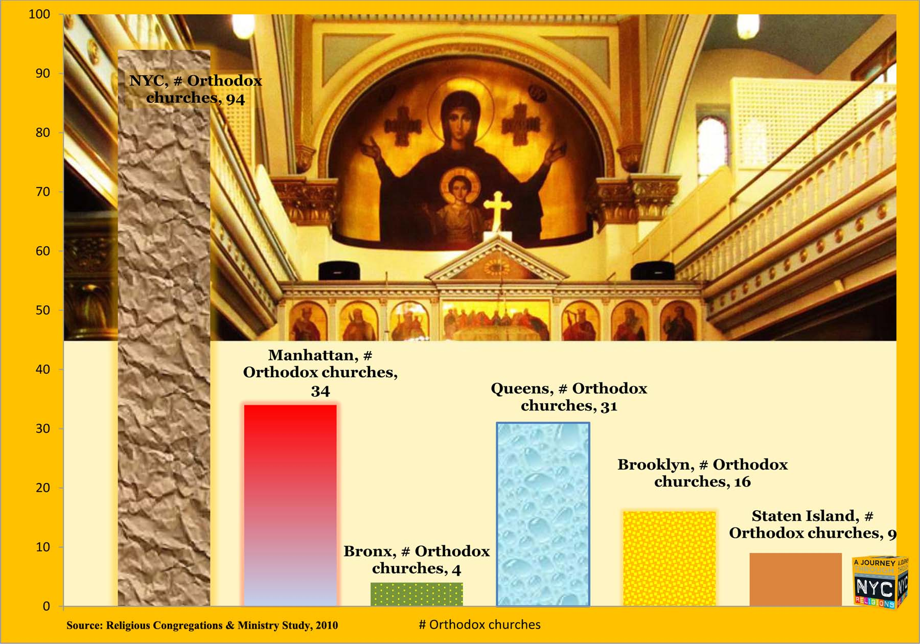 """Iconograph of Orthodox churches in NYC metro area. Architecture from Orthodox church near Eldridge Street, Lower East Side, Manhattan. By Tony Carnes/A Journey through NYC religions. From """"The Orthodox Christians of Metro NYC"""""""