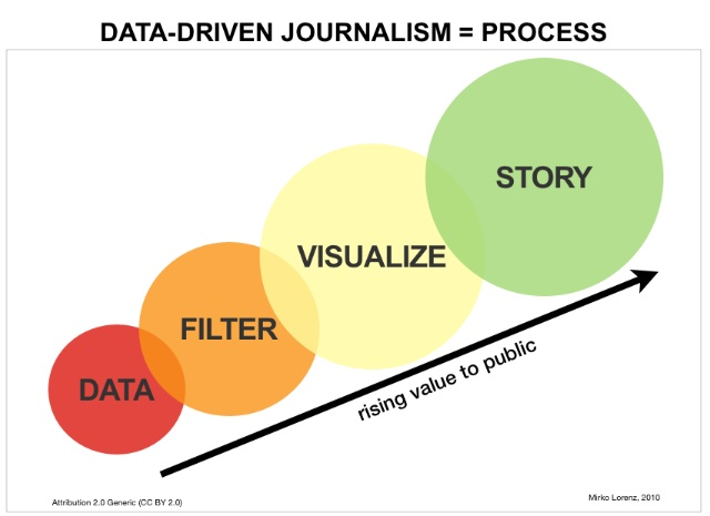 """Data driven journalism process"" by Mirkolorenz - Own work. Licensed under CC BY-SA 3.0 via Commons - https://commons.wikimedia.org/wiki/File:Data_driven_journalism_process.jpg#/media/File:Data_driven_journalism_process.jpg"
